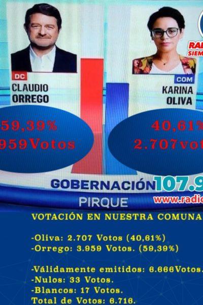 Resultados de la Votación